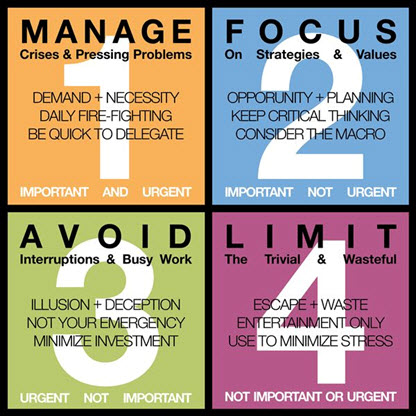 manage focus avoid limit