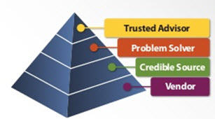 Pyramid of Provider Relationships